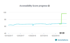 Siteimprove Progress Overview