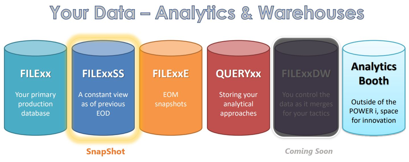 Data Silos Yourdata Analytics and Warehousing