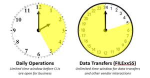 Snapshot Processing Window